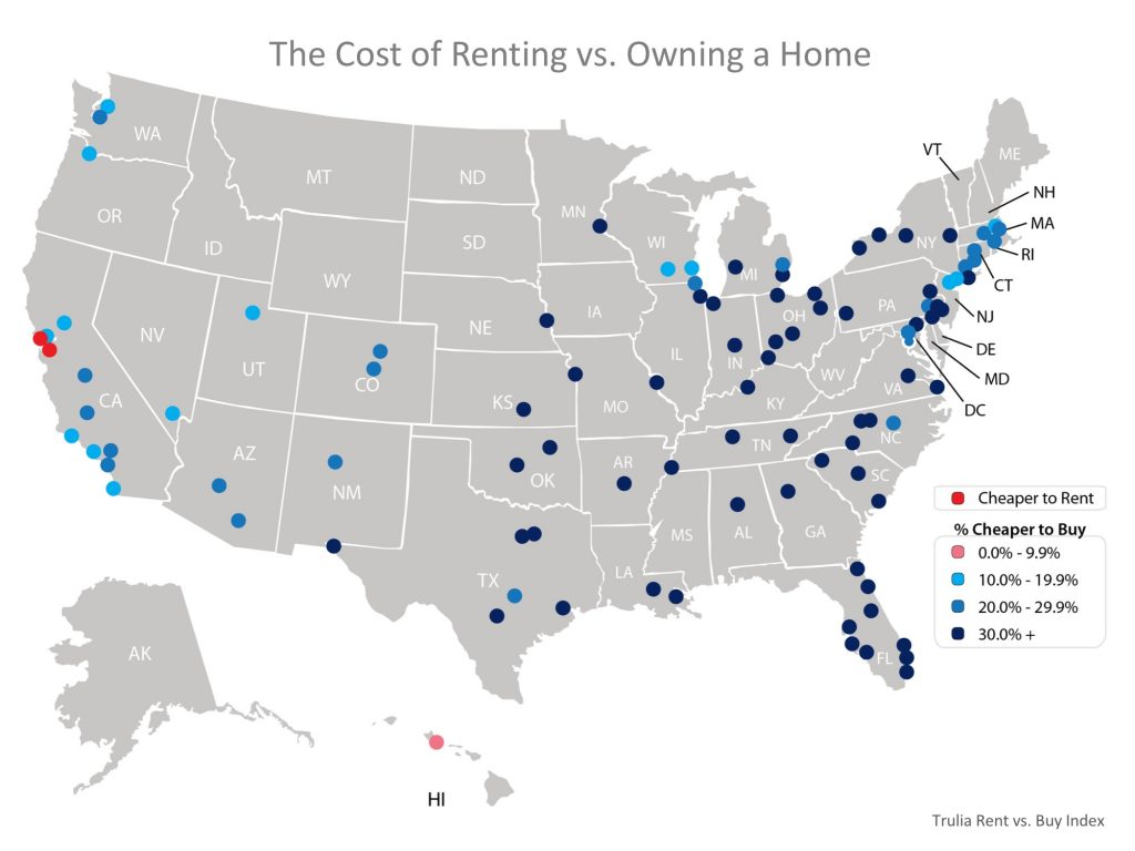 Buying is now cheaper than renting